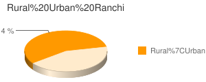 Ranchi census population